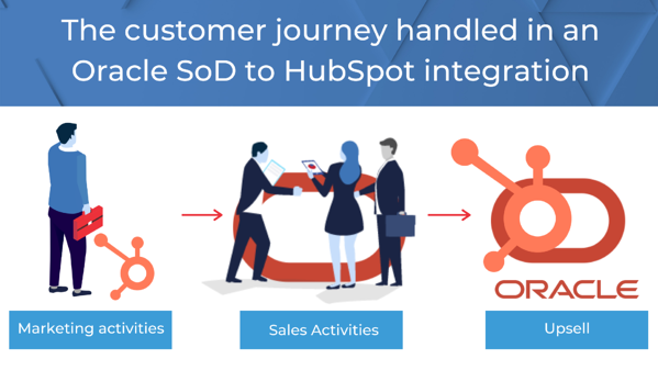 oracle to hubspot integration journey