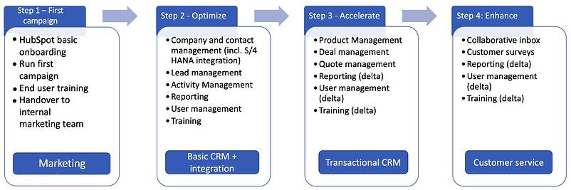 HubSpot Growth suite implementation project