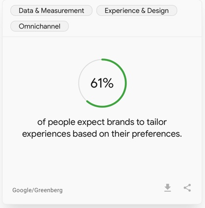 61 pcts of people expect brands to tailor experiences - think with google