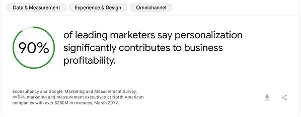 90 pcts of leading marketers say personalization significantly contributes to business profitability - think with google