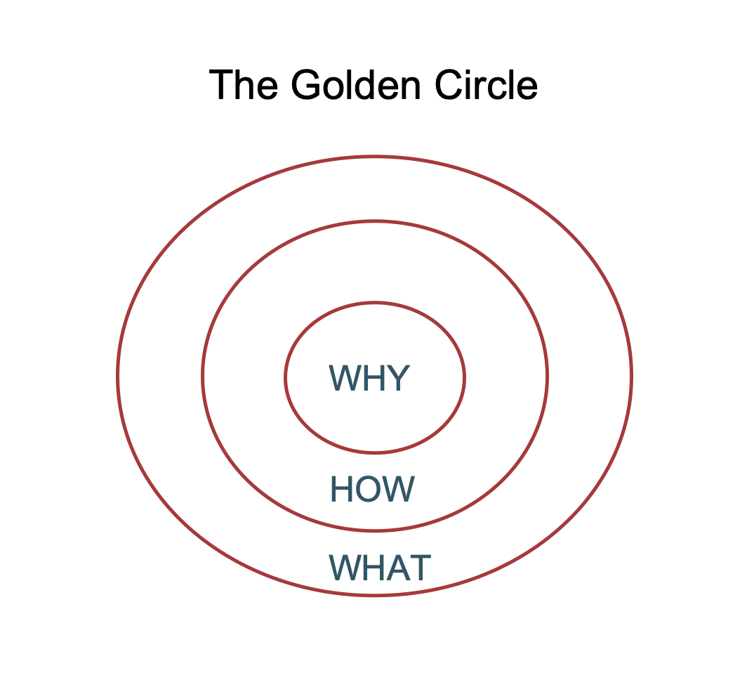 The golden circle - content marketing