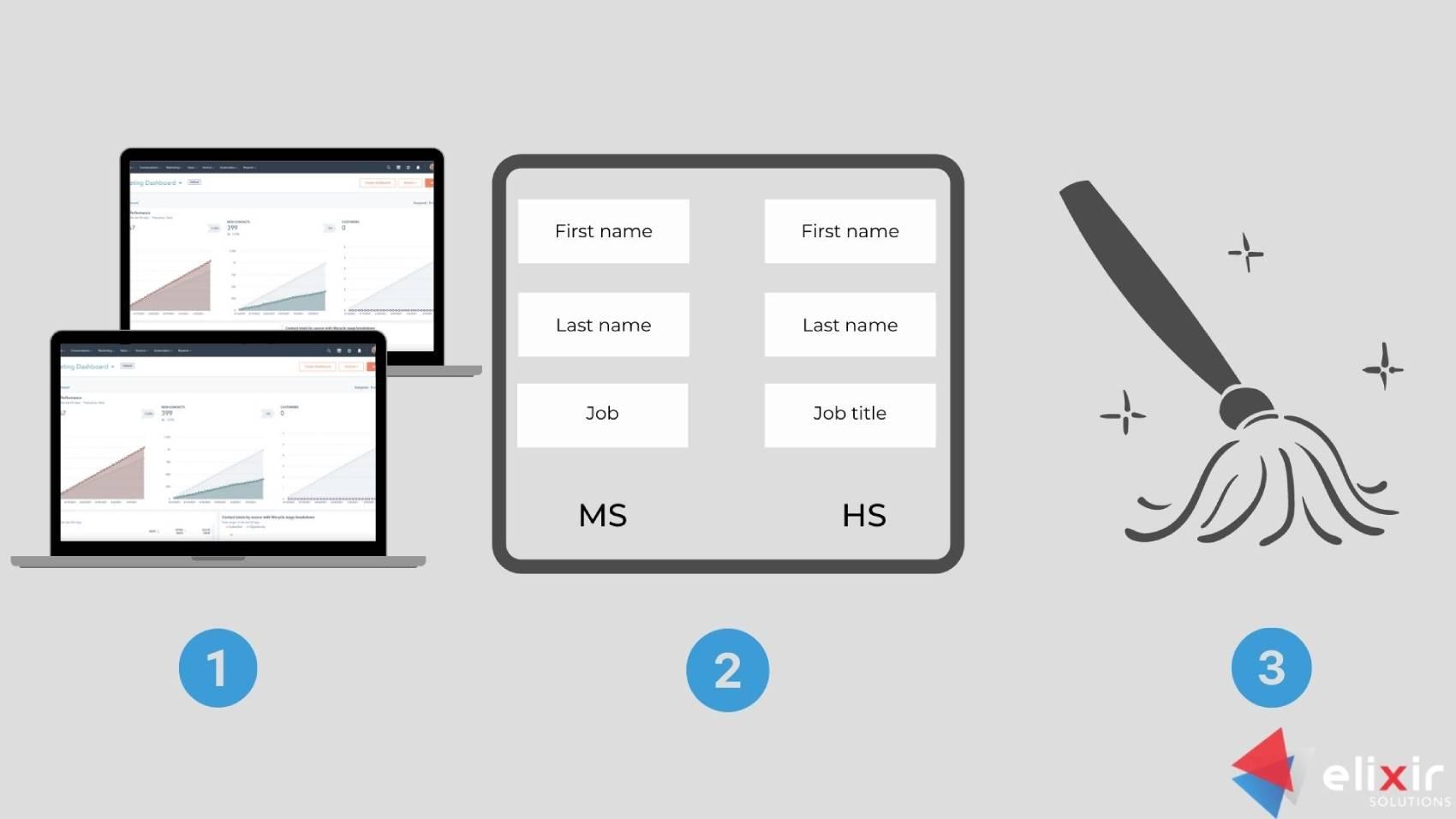 The steps of Microsoft Dynamics and HubSpot integration improvement set up