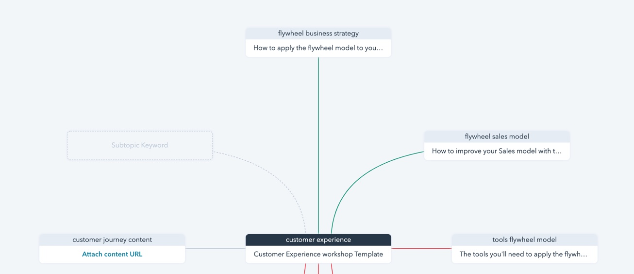 SEO strategy tool hubspot topics
